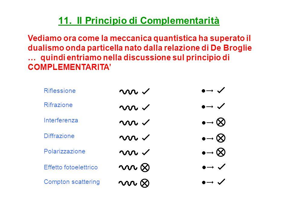 11. Il Principio di Complementarità