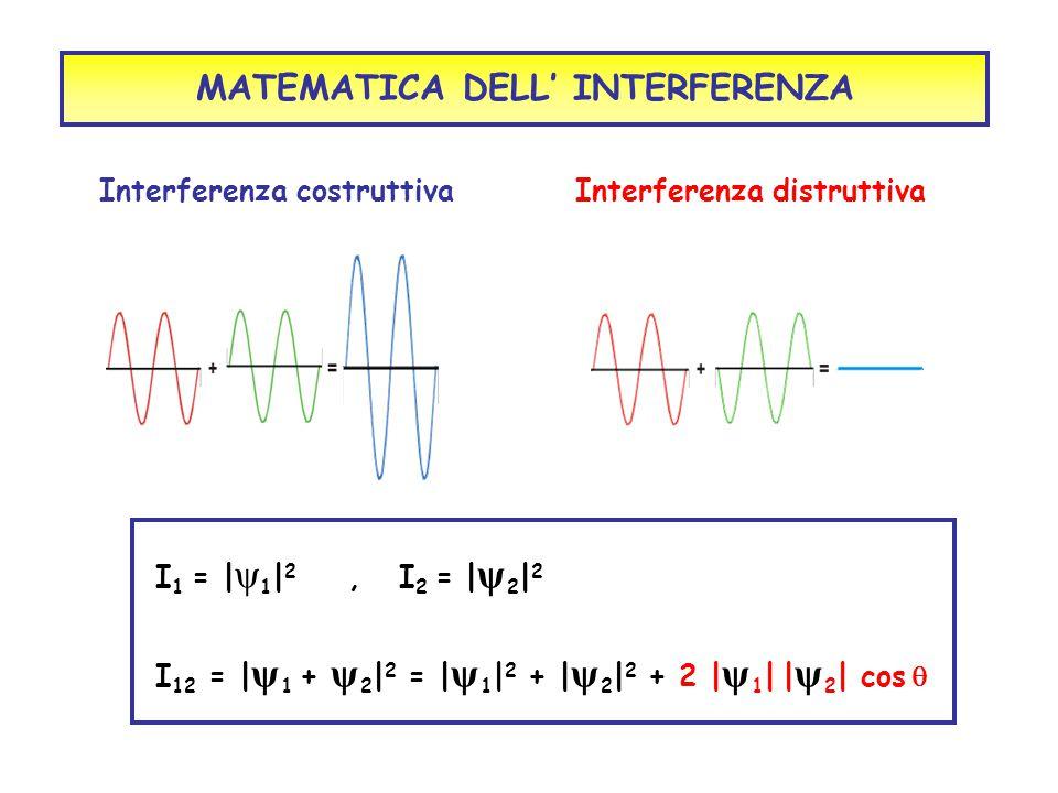 MATEMATICA DELL' INTERFERENZA