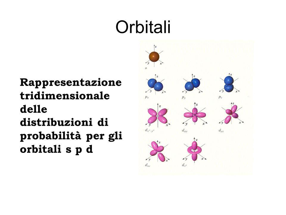Orbitali Rappresentazione tridimensionale delle distribuzioni di probabilità per gli orbitali s p d