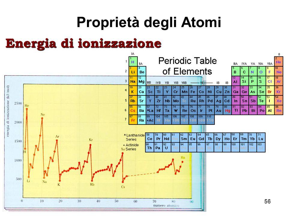 Proprietà degli Atomi Energia di ionizzazione Lez. 7