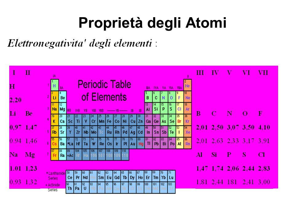 Proprietà degli Atomi