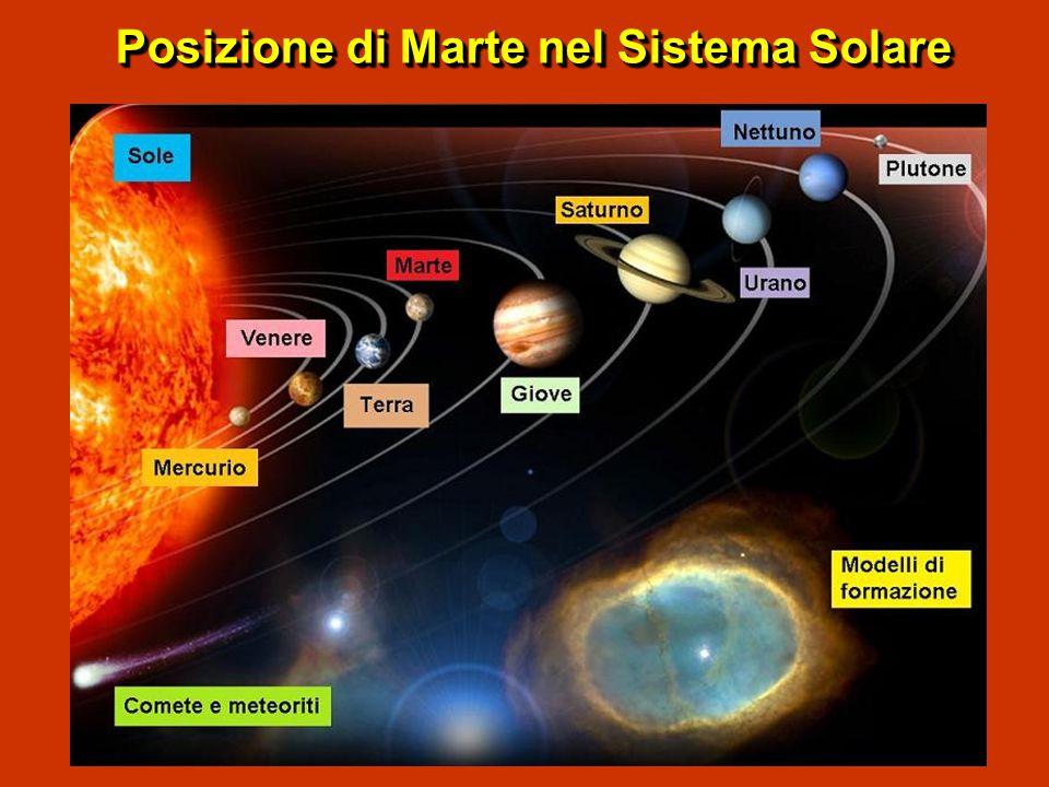 Posizione di Marte nel Sistema Solare