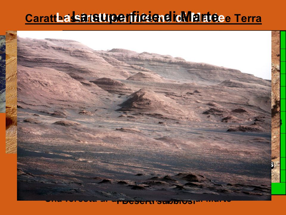 Caratteristiche comparative tra Marte e Terra