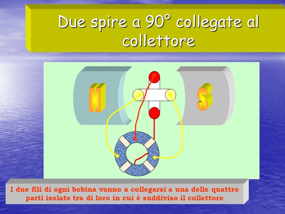 Due spire a 90° collegate al collettore