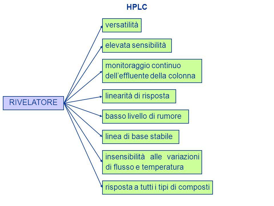 HPLC versatilità. elevata sensibilità. monitoraggio continuo. dell'effluente della colonna. linearità di risposta.