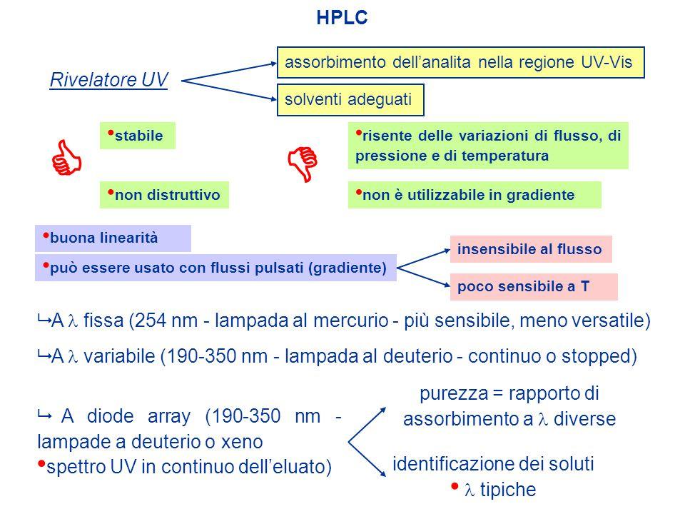 HPLC assorbimento dell'analita nella regione UV-Vis. Rivelatore UV. solventi adeguati.  stabile.