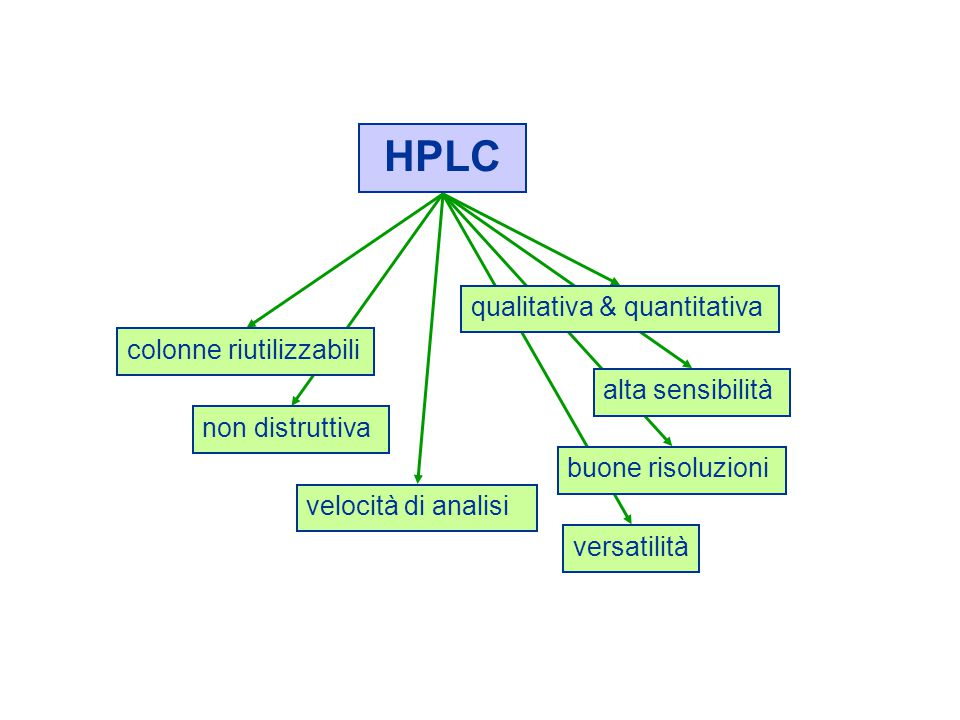 HPLC qualitativa & quantitativa colonne riutilizzabili