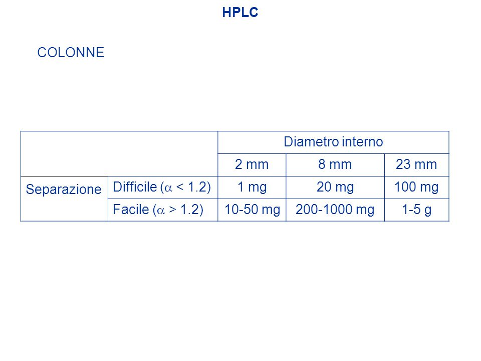 HPLC COLONNE. Diametro interno. 2 mm. 8 mm. 23 mm. Separazione. Difficile (a < 1.2) 1 mg. 20 mg.