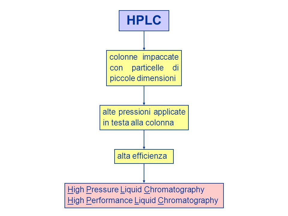 HPLC colonne impaccate con particelle di piccole dimensioni