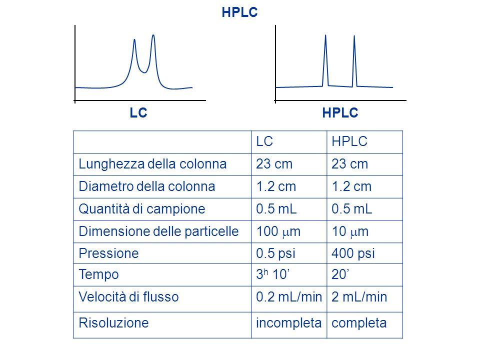 HPLC LC. HPLC. LC. HPLC. Lunghezza della colonna. 23 cm. Diametro della colonna. 1.2 cm. Quantità di campione.