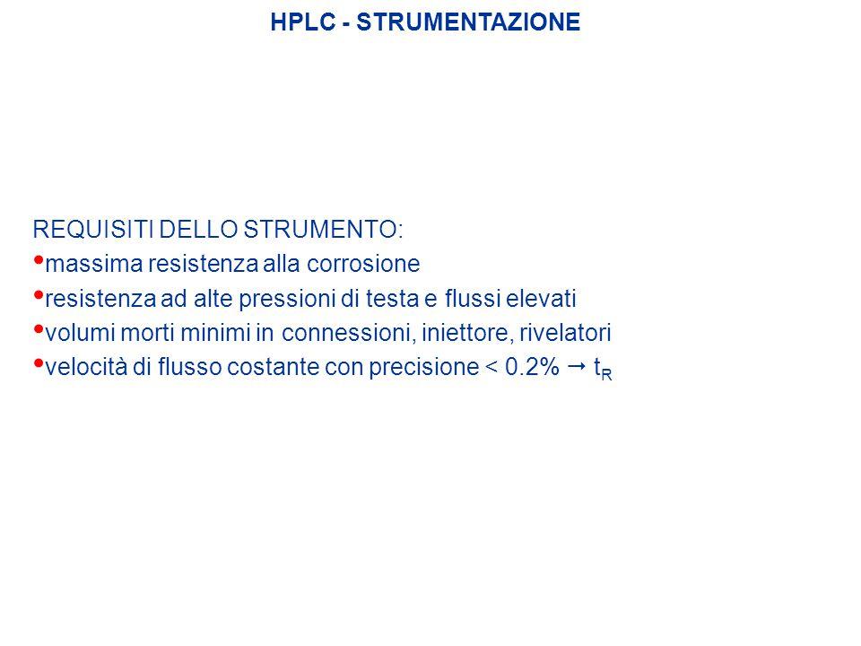 HPLC - STRUMENTAZIONE REQUISITI DELLO STRUMENTO: massima resistenza alla corrosione. resistenza ad alte pressioni di testa e flussi elevati.