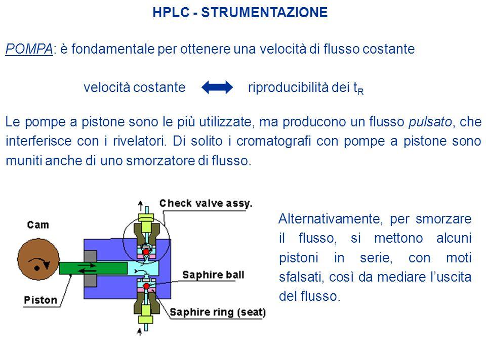 HPLC - STRUMENTAZIONE POMPA: è fondamentale per ottenere una velocità di flusso costante. velocità costante.