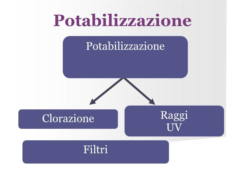 Potabilizzazione Potabilizzazione Raggi UV Clorazione Filtri 32 32