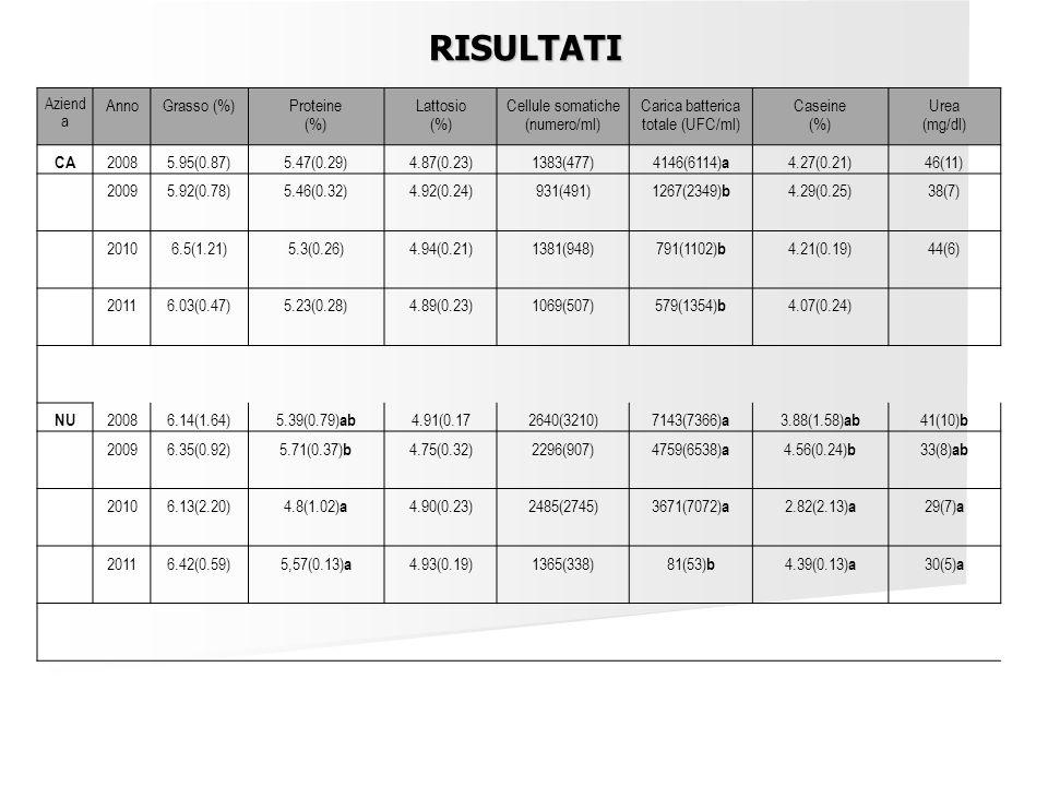 RISULTATI Anno Grasso (%) Proteine (%) Lattosio