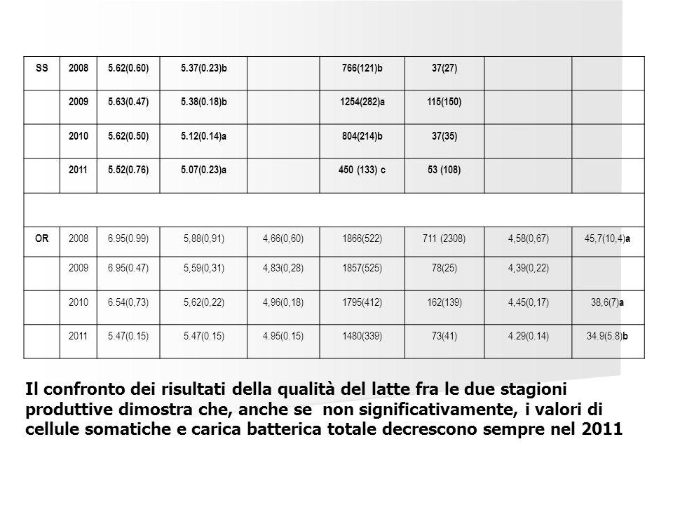 SS 2008. 5.62(0.60) 5.37(0.23)b. 766(121)b. 37(27) 2009. 5.63(0.47) 5.38(0.18)b. 1254(282)a.
