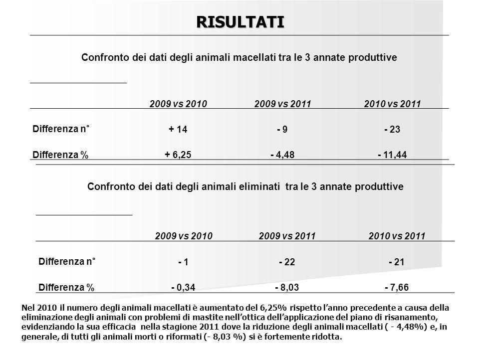 RISULTATI Confronto dei dati degli animali macellati tra le 3 annate produttive. 2009 vs 2010. 2009 vs 2011.