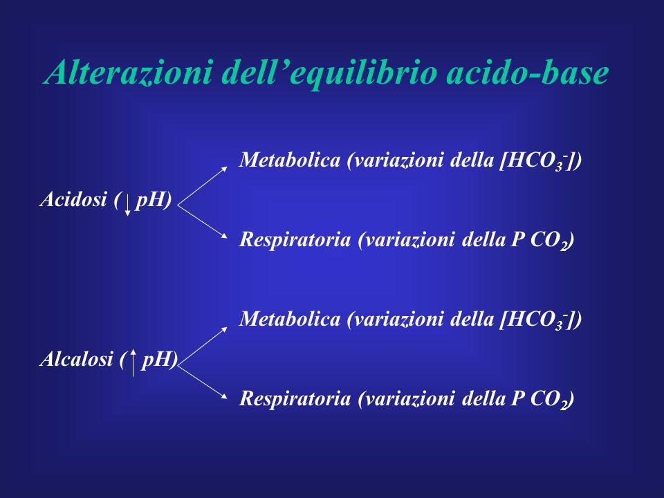 Alterazioni dell'equilibrio acido-base