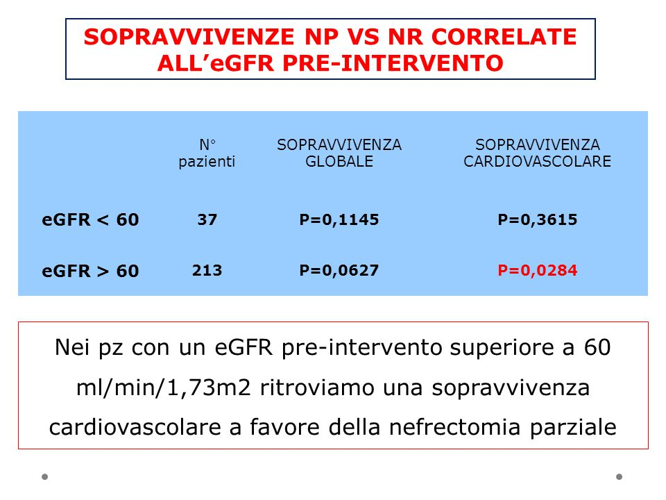 SOPRAVVIVENZE NP VS NR CORRELATE ALL'eGFR PRE-INTERVENTO