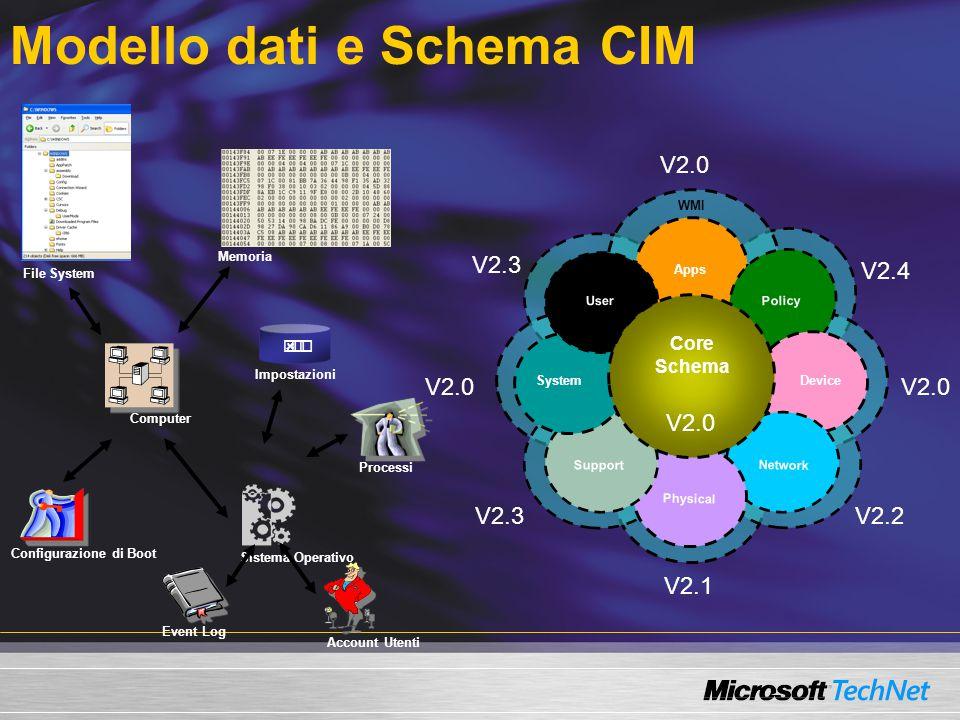 Modello dati e Schema CIM