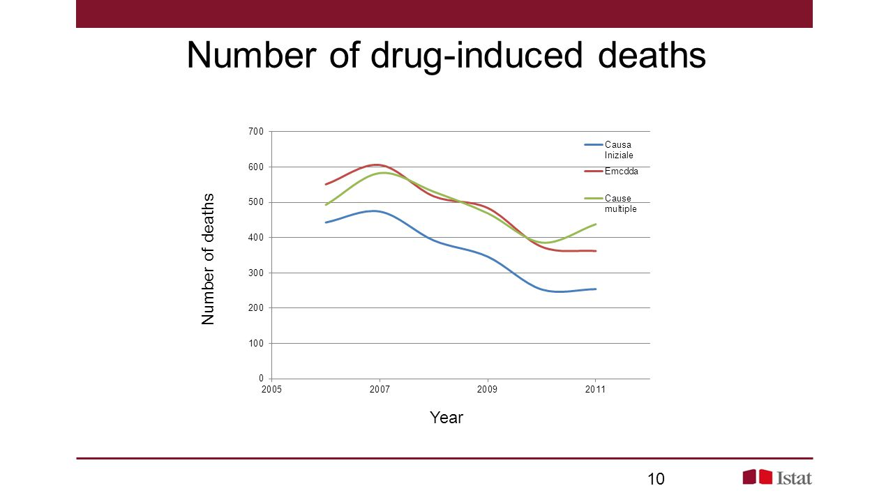Number of drug-induced deaths