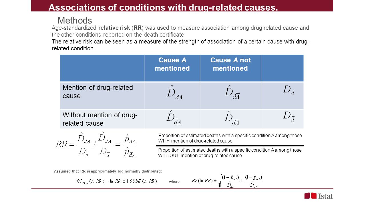 Associations of conditions with drug-related causes. Methods