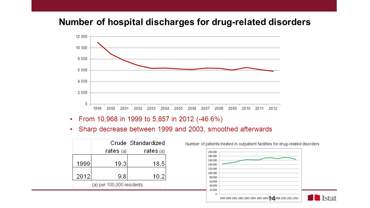 Number of hospital discharges for drug-related disorders