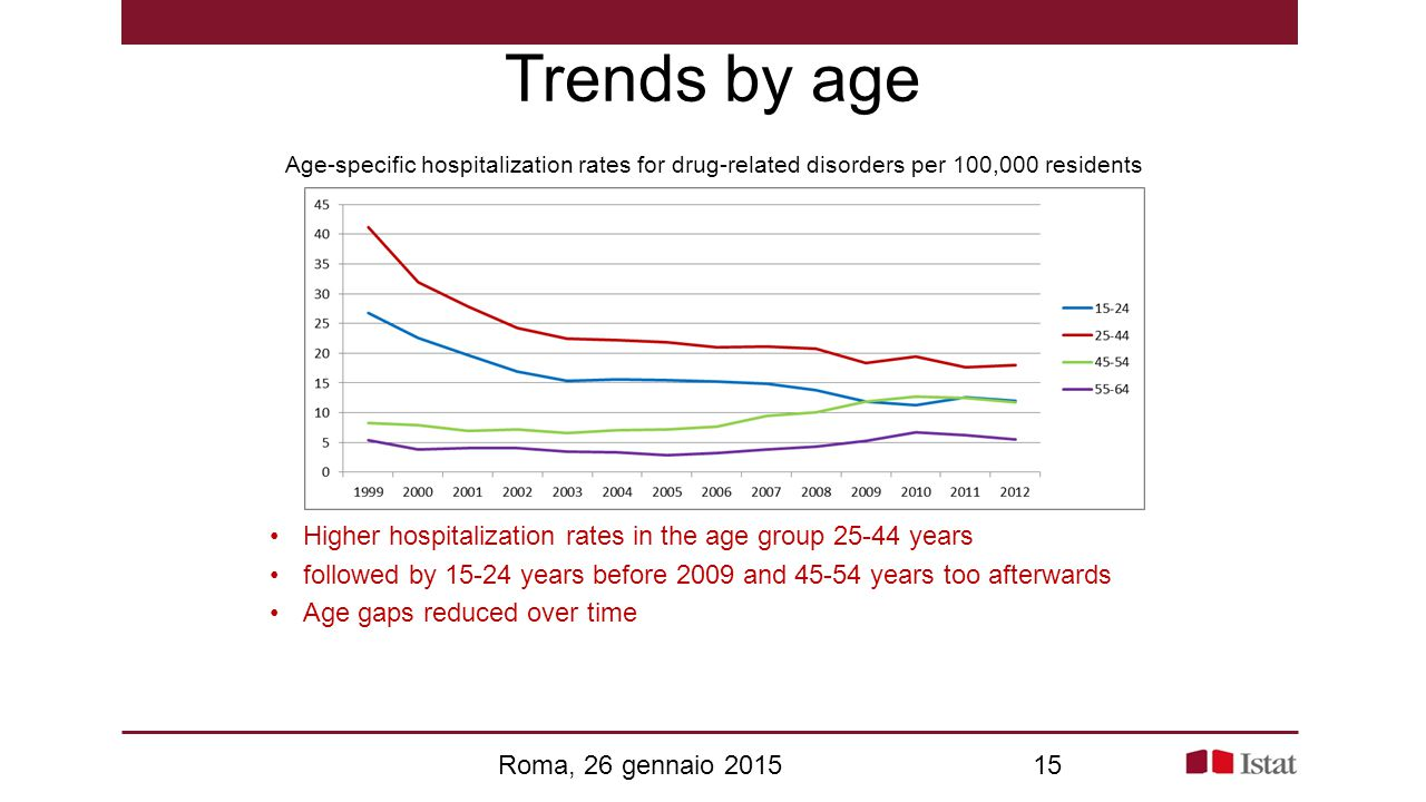 Trends by age Age-specific hospitalization rates for drug-related disorders per 100,000 residents.