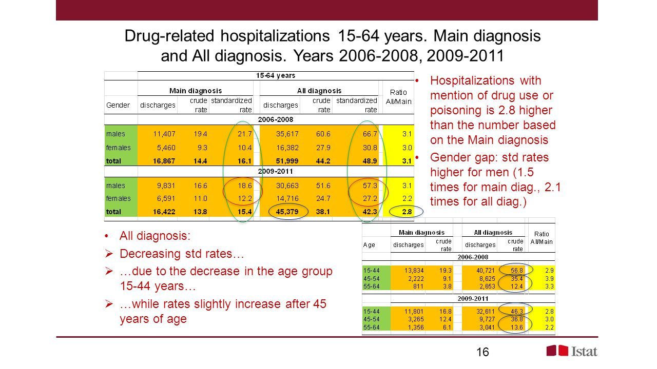 Drug-related hospitalizations 15-64 years