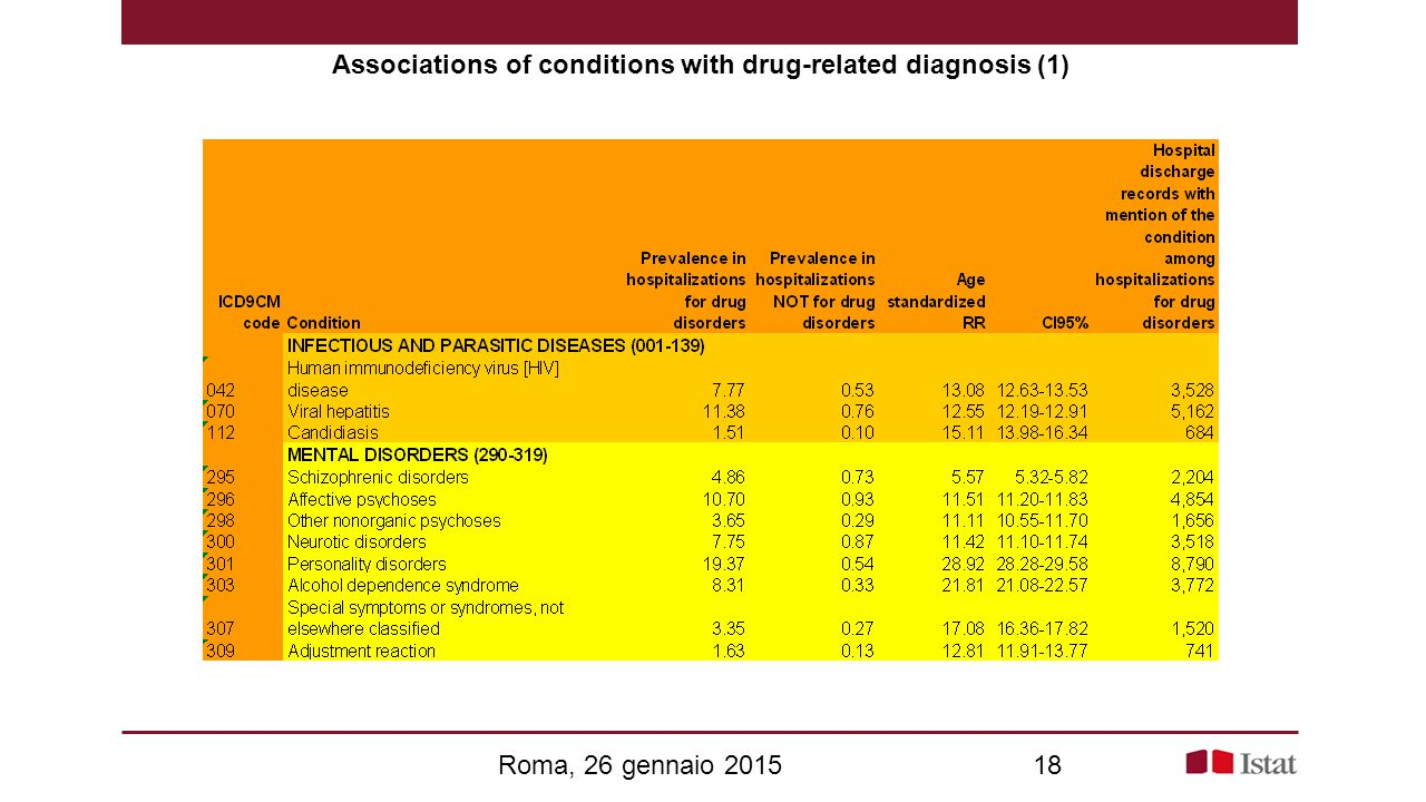Associations of conditions with drug-related diagnosis (1)