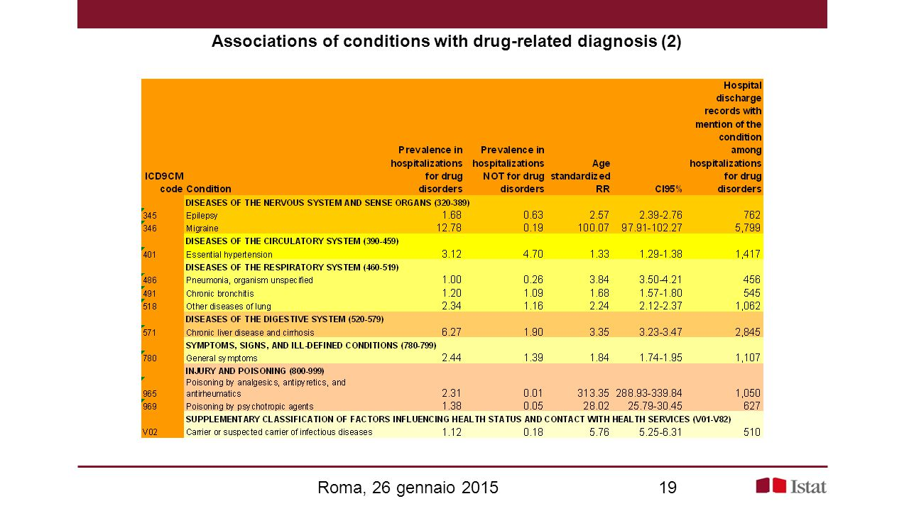 Associations of conditions with drug-related diagnosis (2)