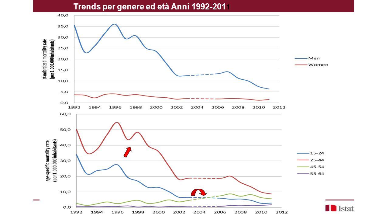 Trends per genere ed età Anni 1992-2011