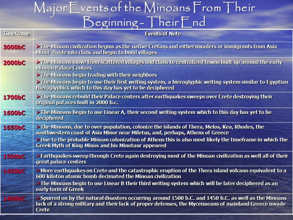 Major Events of the Minoans From Their Beginning - Their End