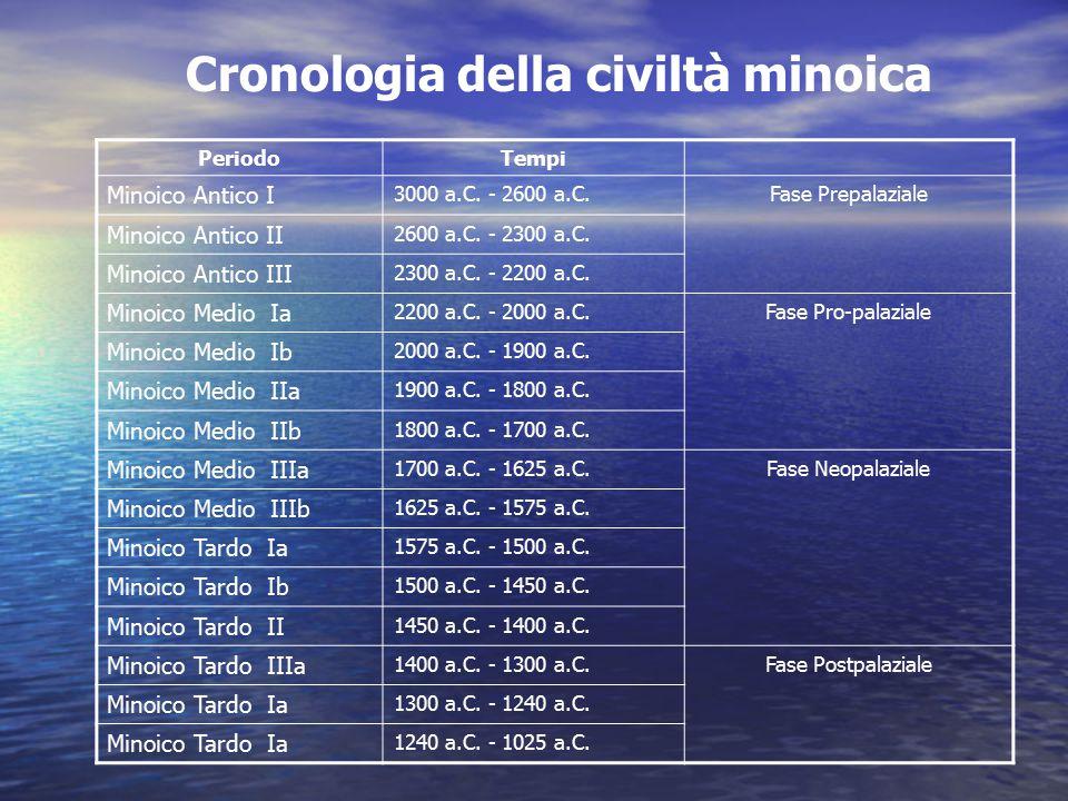Cronologia della civiltà minoica