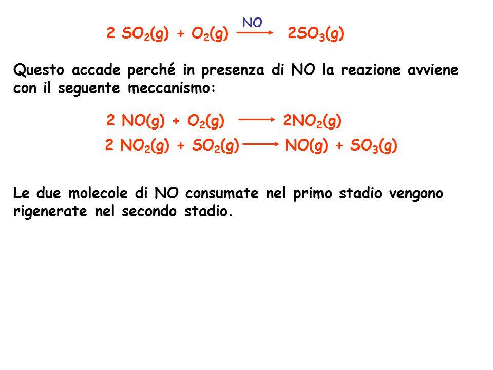 2 NO2(g) + SO2(g) NO(g) + SO3(g)