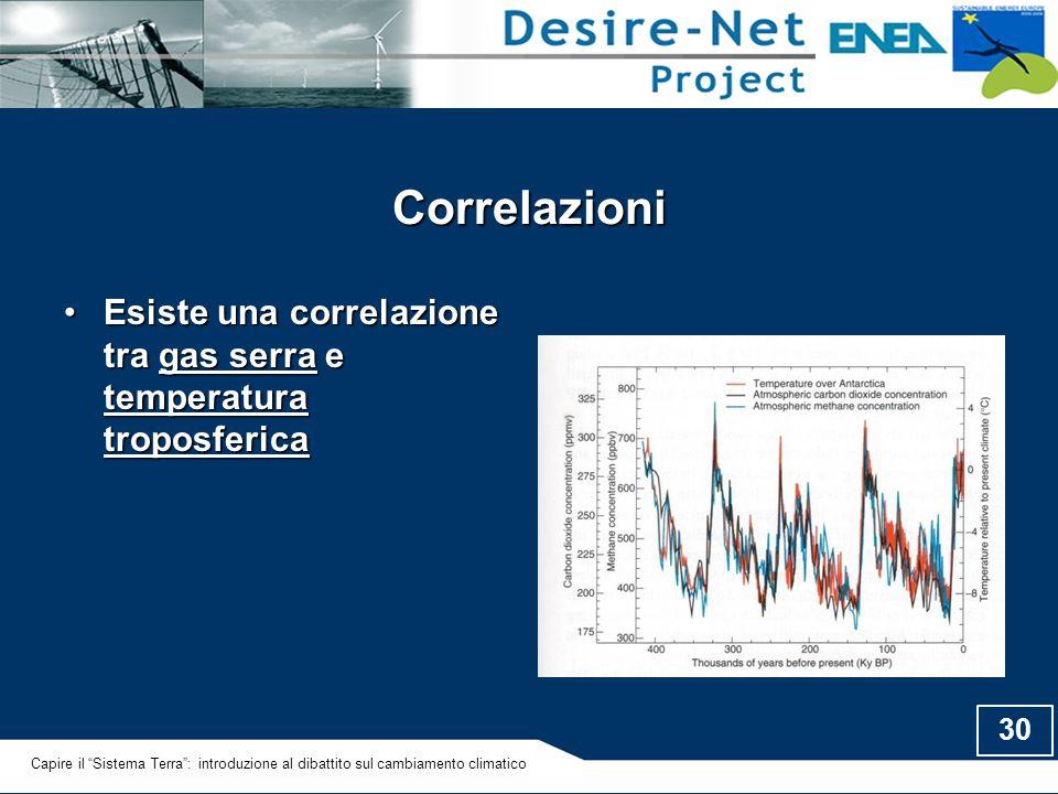 Correlazioni Esiste una correlazione tra gas serra e temperatura troposferica.