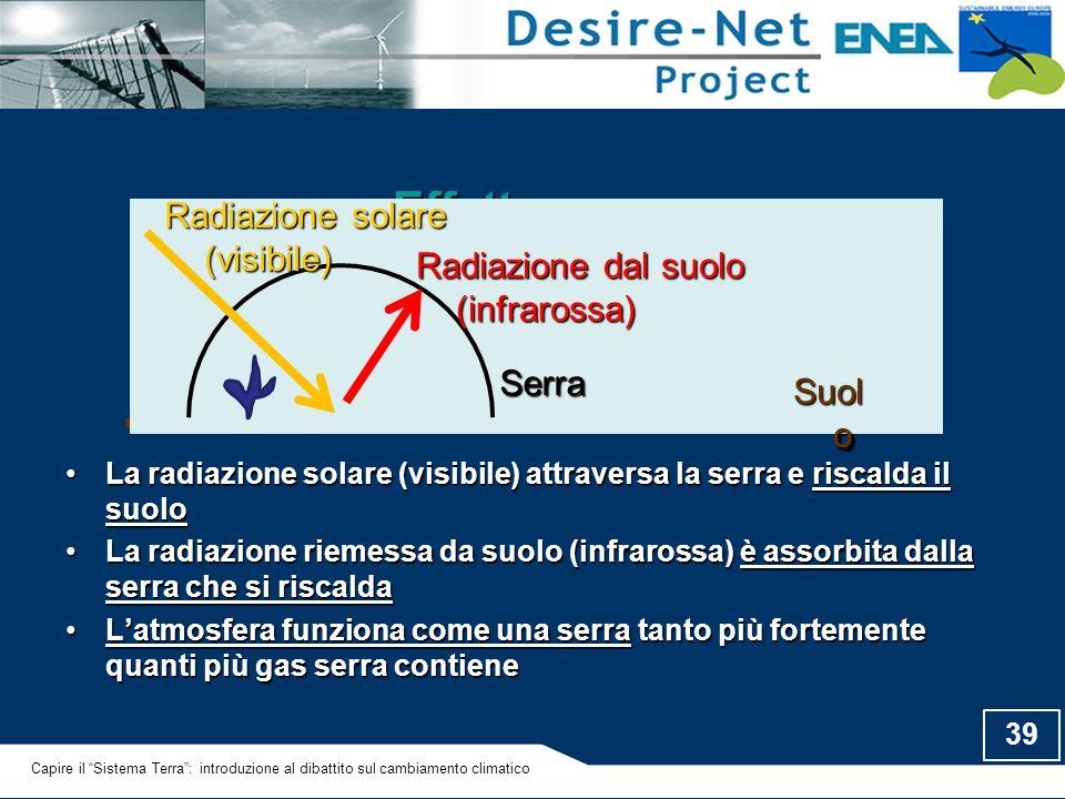 Effetto serra Serra Suolo Radiazione dal suolo (infrarossa)