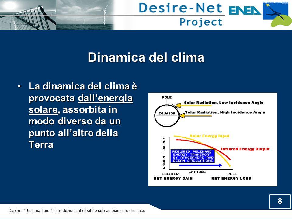 Dinamica del clima La dinamica del clima è provocata dall'energia solare, assorbita in modo diverso da un punto all'altro della Terra.