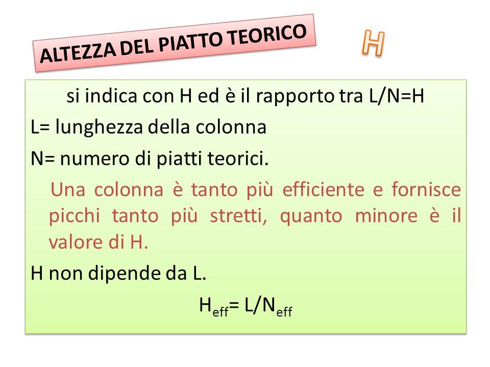 H ALTEZZA DEL PIATTO TEORICO
