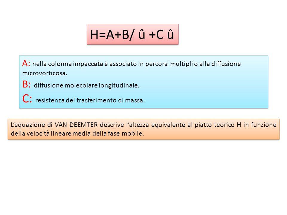 H=A+B/ û +C û C: resistenza del trasferimento di massa.