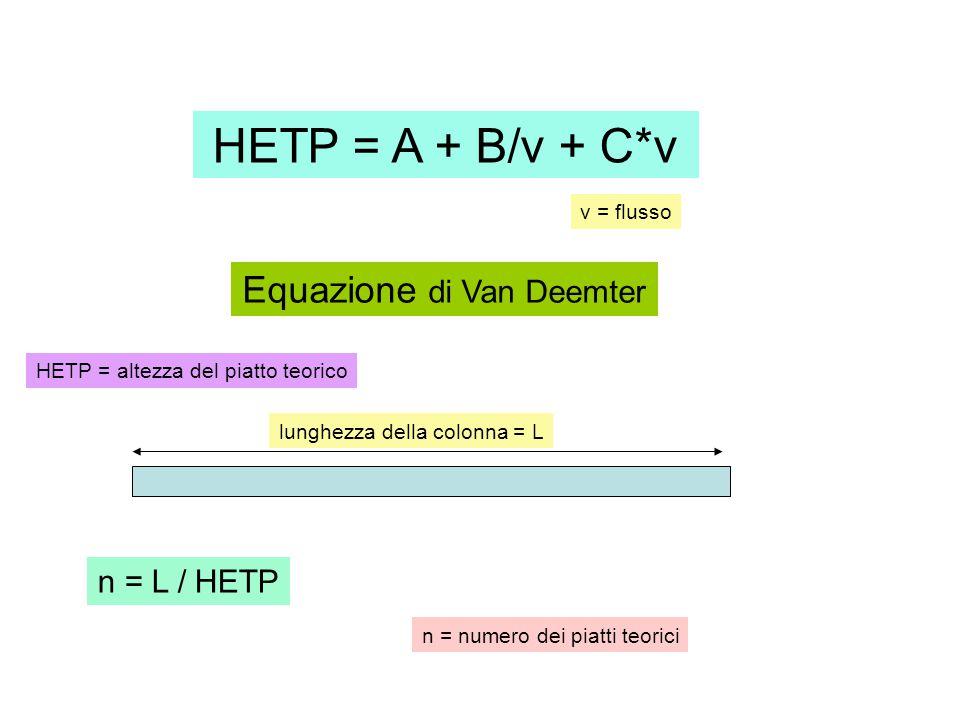 HETP = A + B/v + C*v Equazione di Van Deemter n = L / HETP v = flusso