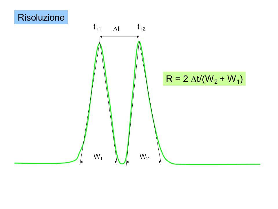 Risoluzione t r1 t r2 Dt R = 2 Dt/(W2 + W1) W1 W2