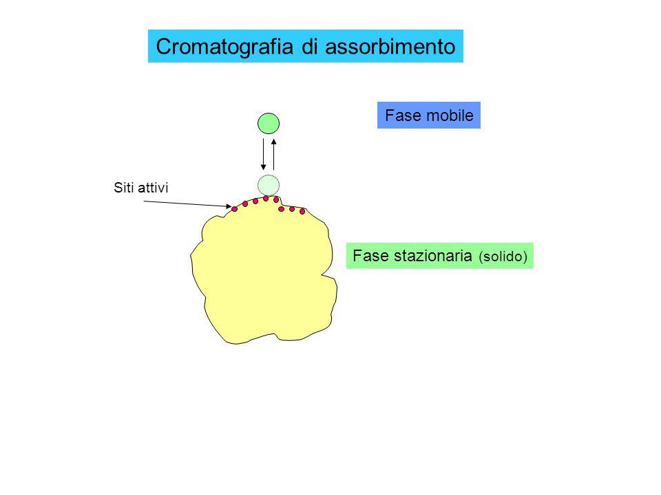 Cromatografia di assorbimento