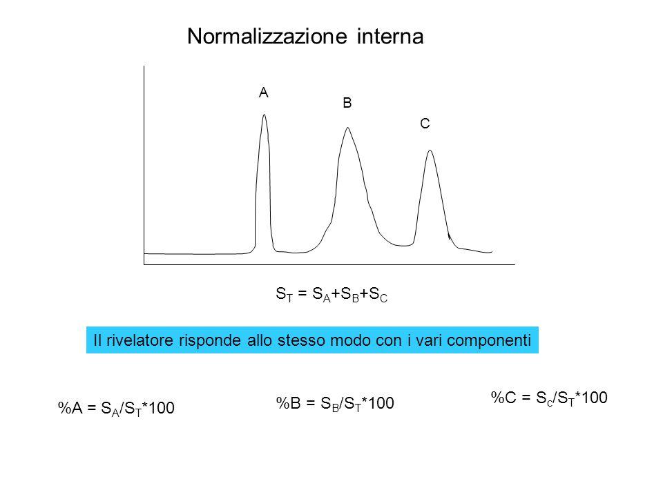 Normalizzazione interna