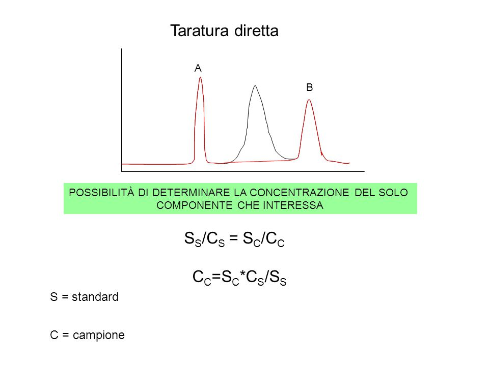 Taratura diretta SS/CS = SC/CC CC=SC*CS/SS S = standard C = campione A