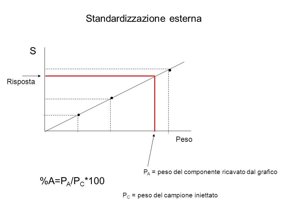 Standardizzazione esterna