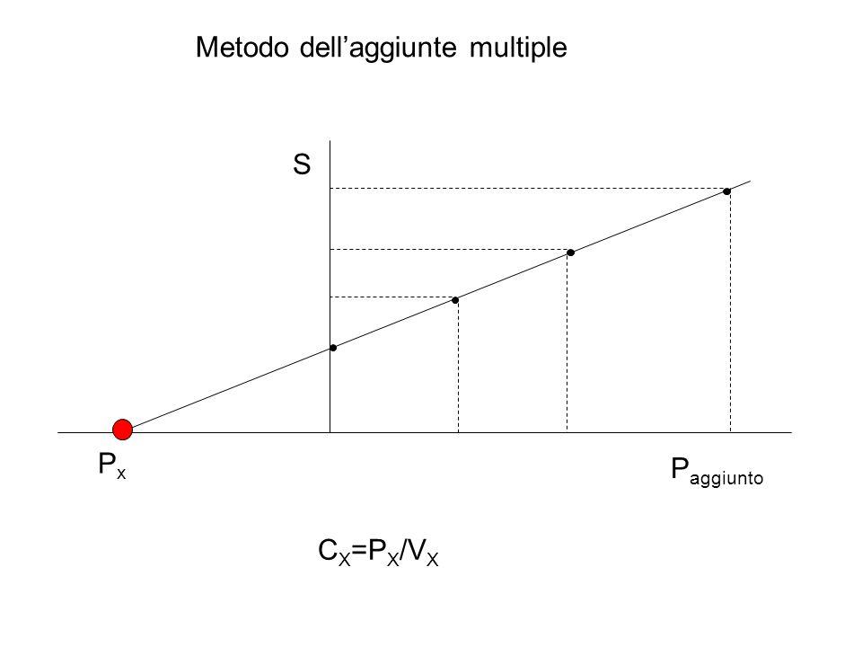 Metodo dell'aggiunte multiple