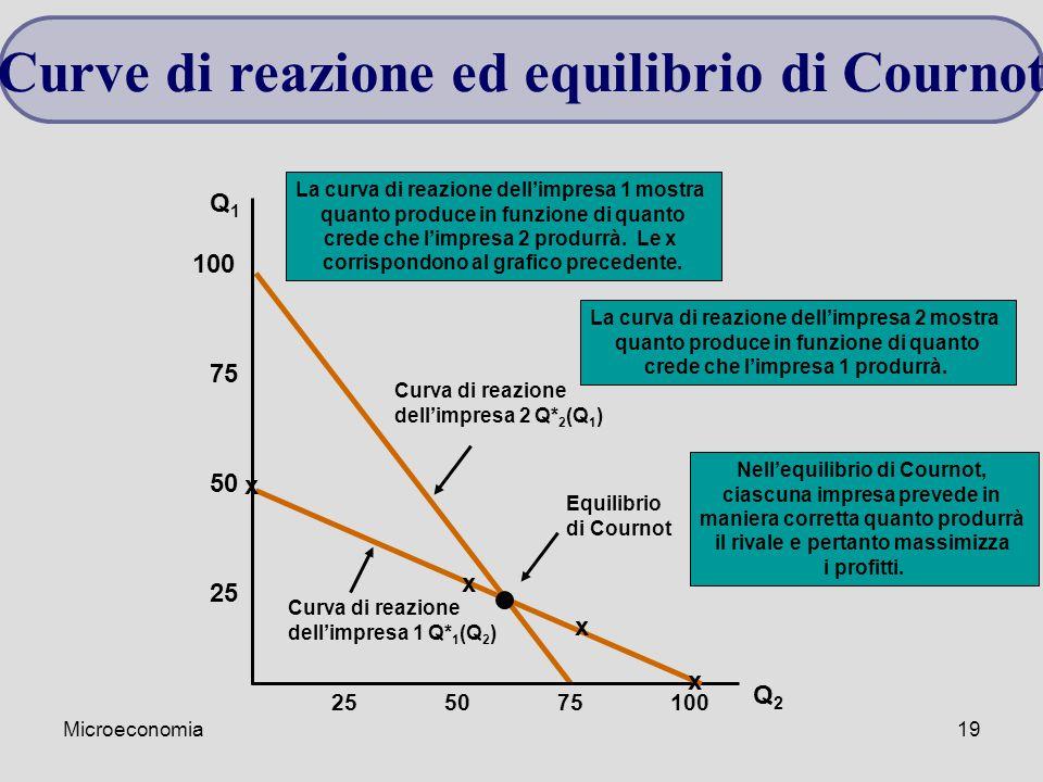 Curve di reazione ed equilibrio di Cournot