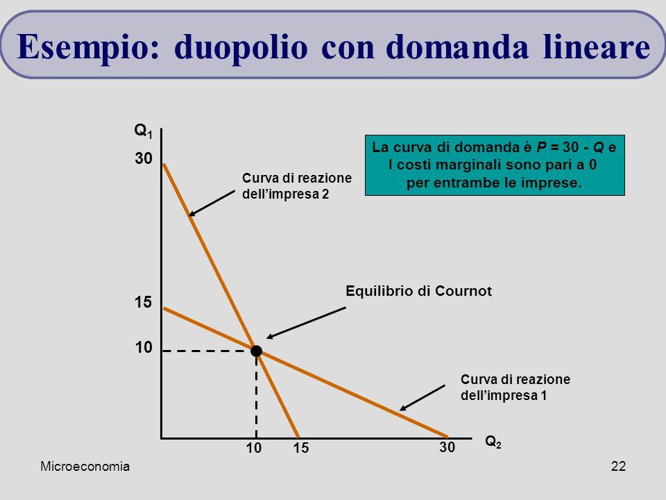Esempio: duopolio con domanda lineare