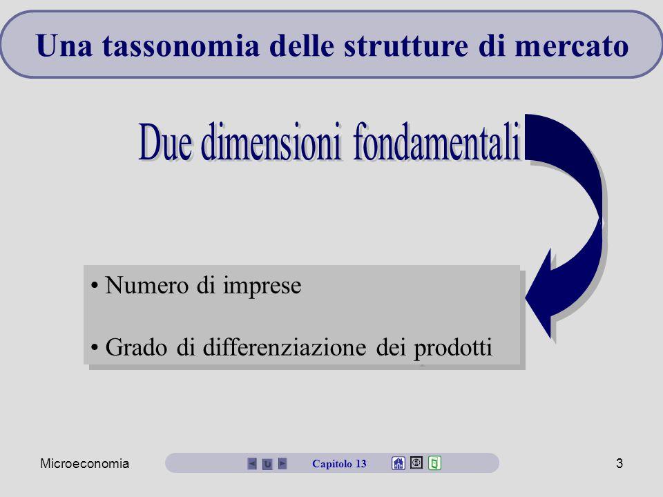 Una tassonomia delle strutture di mercato