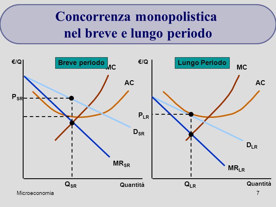 Concorrenza monopolistica nel breve e lungo periodo